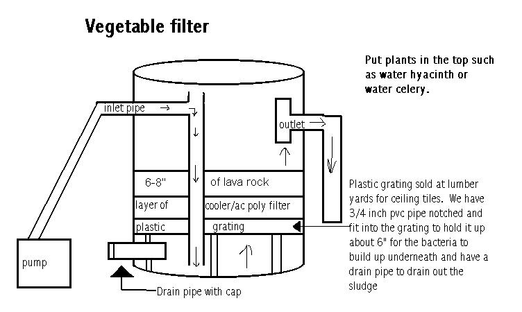 The filter page for Pond veggie filter